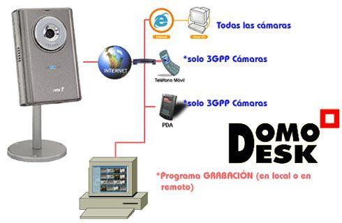 Instalar una CAMARA IP INTERNET para iniciarse
