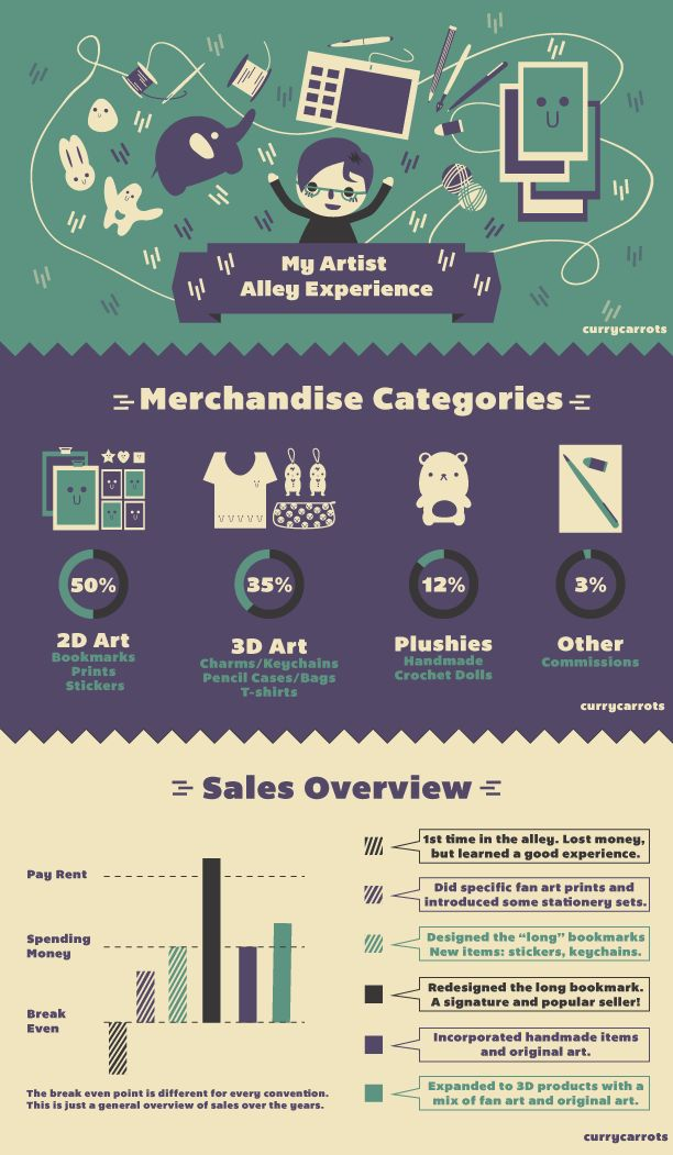 General overview of my experience going to artist...Go to link for more info on customer demographic and such