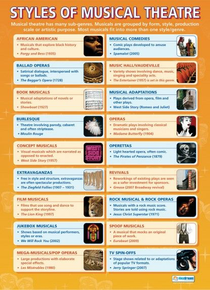 Styles of Musical Theatre | Drama Educational School Posters
