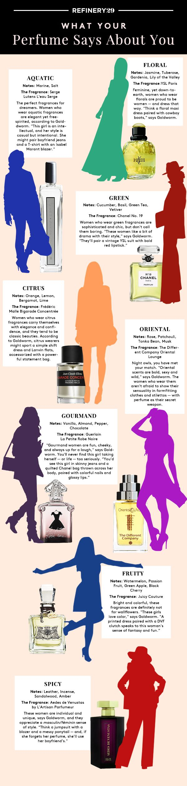 Scent Study: What Your Perfume Says About You. I'm at least 3 of these. But Bergamot is my favorite note. What is it?  It's that heady scent of Earl Grey tea...