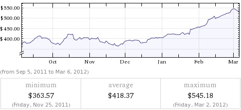 In anticipation of the big announcement later - the AAPL stock price for the last 6 months...