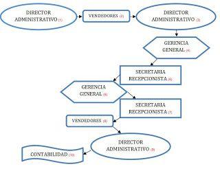DEL SISTEMA DE TRABAJO  Y FUNCIONAMIENTO POR TAREAS  Y PUESTOS RESPONSABLES DENTRO DE UNA ORGANIZACION