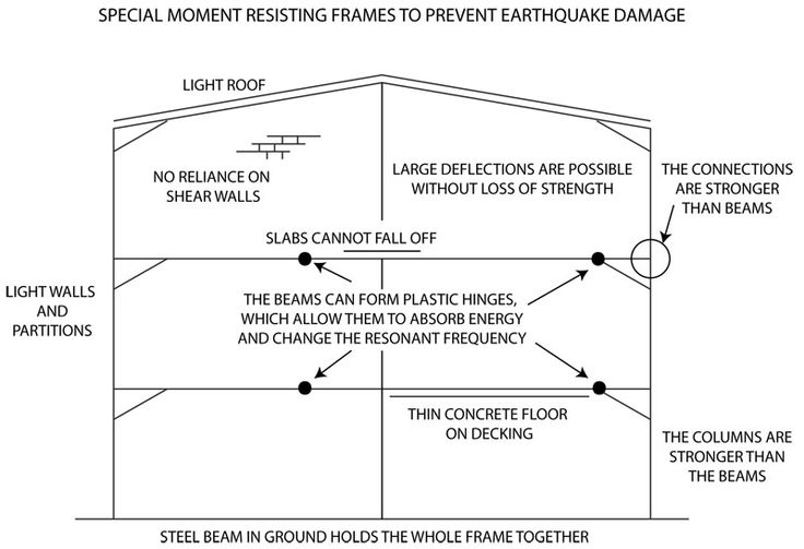 building codes on earth quake The earthquake that struck the coast of southern mexico, late on september   the value of better building codes, earthquake drills and alarms.