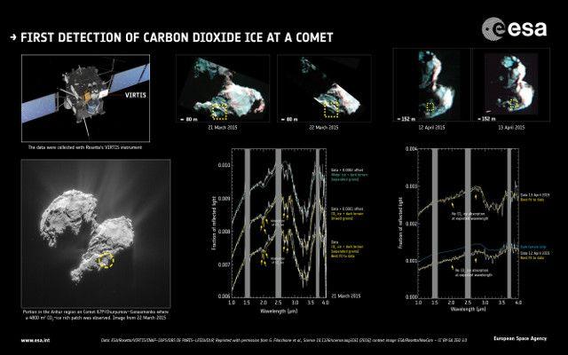 """Due articoli pubblicati sulla rivista """"Science"""" descrivono la scoperta di ghiaccio secco, cioè anidride carbonica ghiacciata, sulla superficie della cometa 67P/Churyumov-Gerasimenko. Due team di ricercatori hanno utilizzato le osservazioni effettuato con lo spettrometro VIRTIS a bordo della sonda spaziale Rosetta dell'ESA per trovare per la prima volta ghiaccio secco sul nucleo di una cometa. Leggi i dettagli nell'articolo!"""