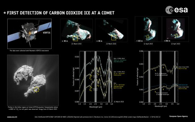 "Two articles published in the journal ""Science"" describe the discovery of dry ice, meaning frozen carbon dioxide, on the surface of the comet 67P/Churyumov-Gerasimenko. Two teams of researchers used the observations conducted with the VIRTIS spectrometer aboard ESA's Rosetta space probe to find for the first time dry ice on a comet's nucleus. Read the details in the article!"