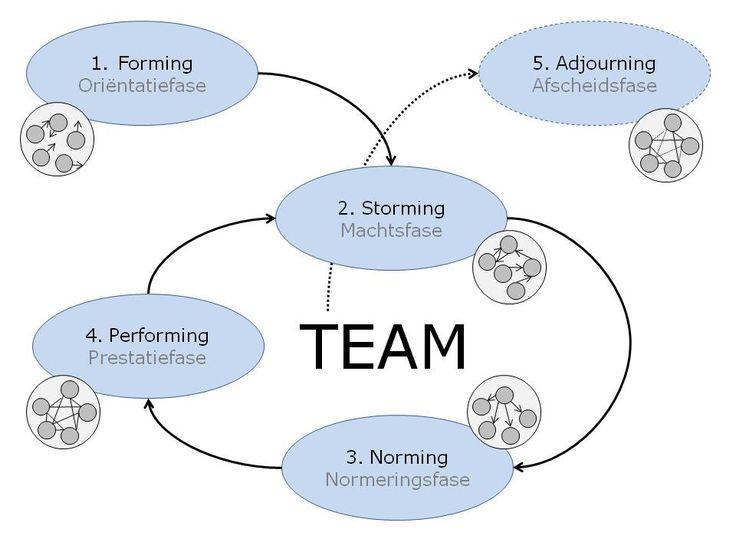 De vijf fasen van Tuckman. De fasen komen in elk team wel voor. Volgtijdelijk of terugkerend. Soms blijft de groep hangen in een fase volgens Vroemen uit het boek Team op vleugels.