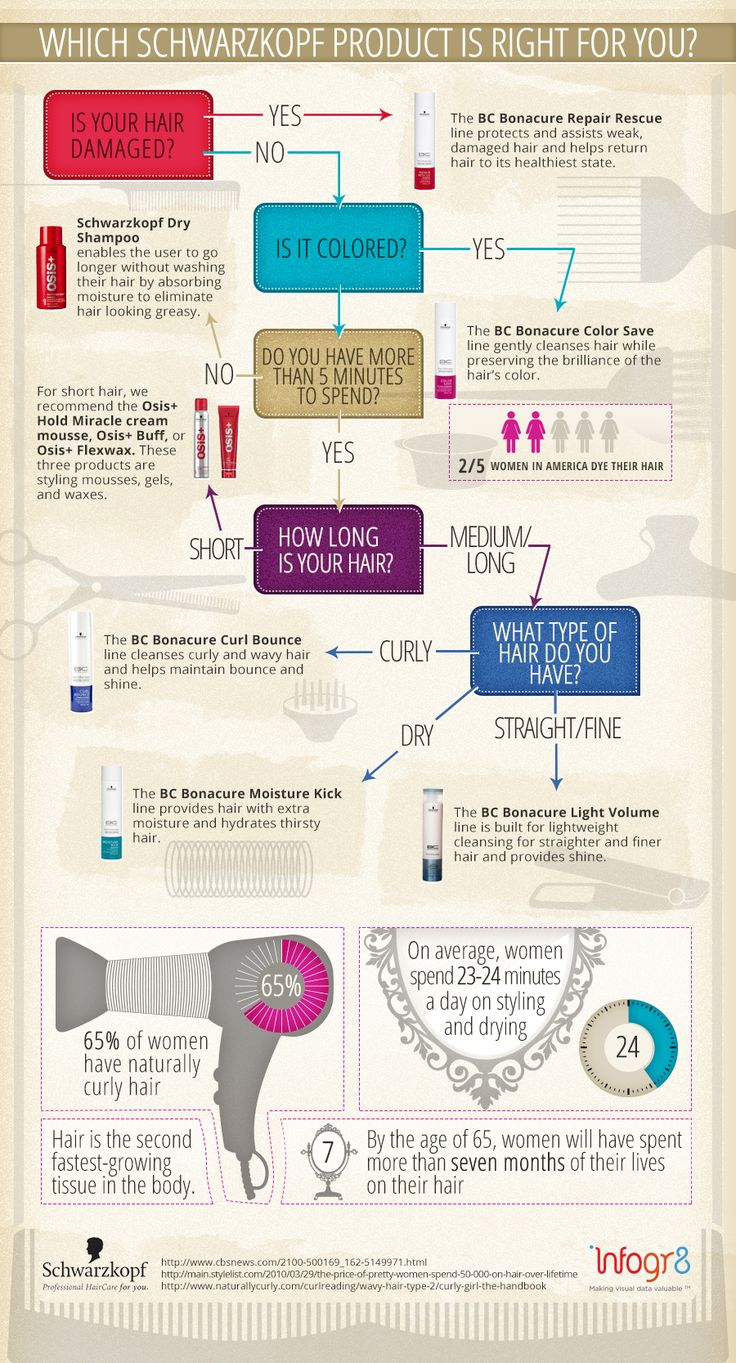 Which Schwarzkopf Product Is Right for You? [by Infogr8.com -- via #tipsographic]. More at tipsographic.com