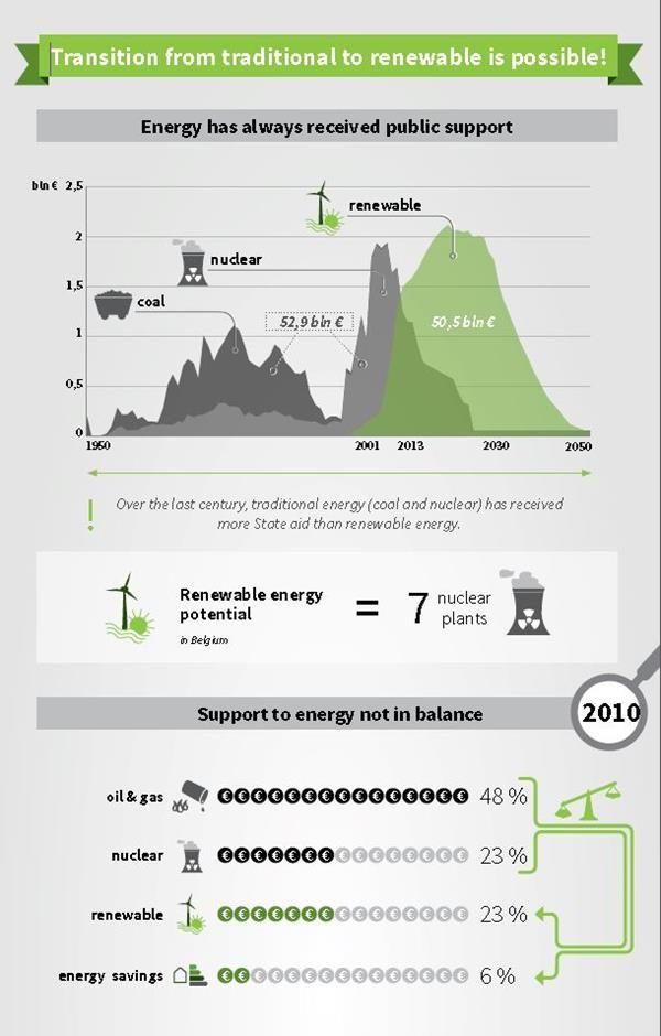 WWF Belgium energy subsidies infographic