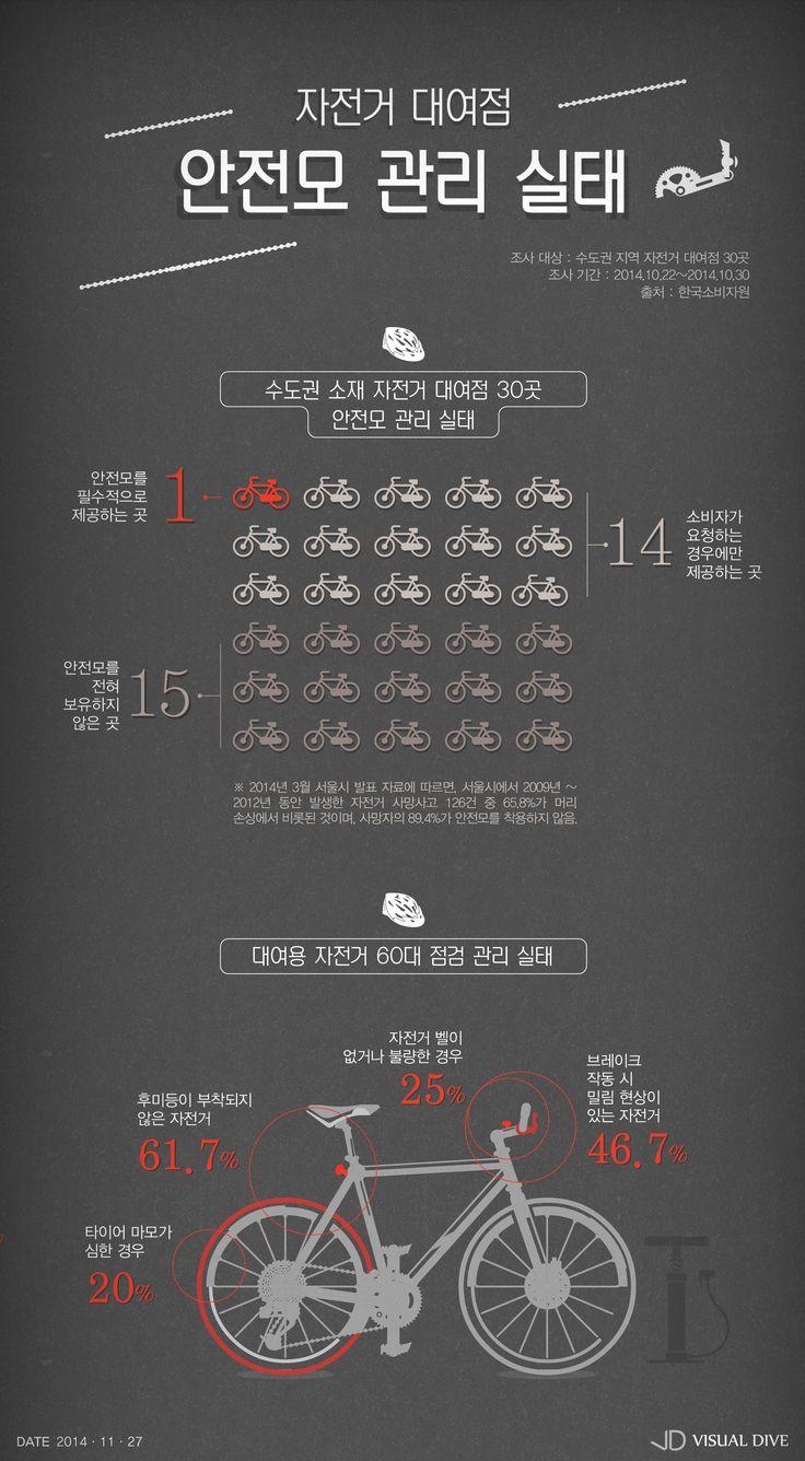 '안전모' 제공하는 자전거 대여점 보셨나요? [인포그래픽] #helmet / #Infographic ⓒ 비주얼다이브 무단 복사·전재·재배포 금지