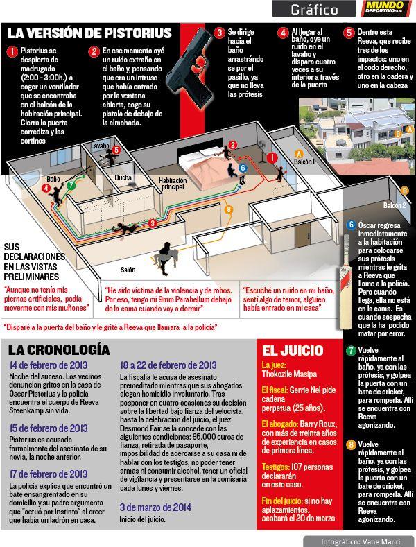 Gráfico: El asesinato de la pareja de Oscar Pistorius
