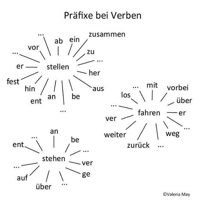 Ver esta foto do Instagram de @deutsch.lernen.einfach • 14 curtidas