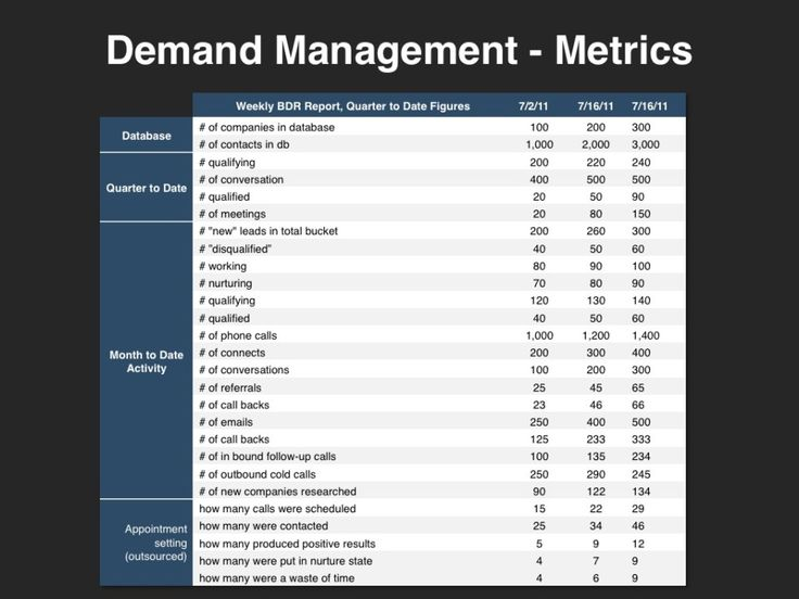 21 best images about demand management on pinterest for Demand generation plan template