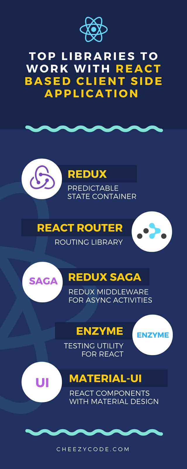 this infographics depicts 5 popular libraries for react js apps cheezycode
