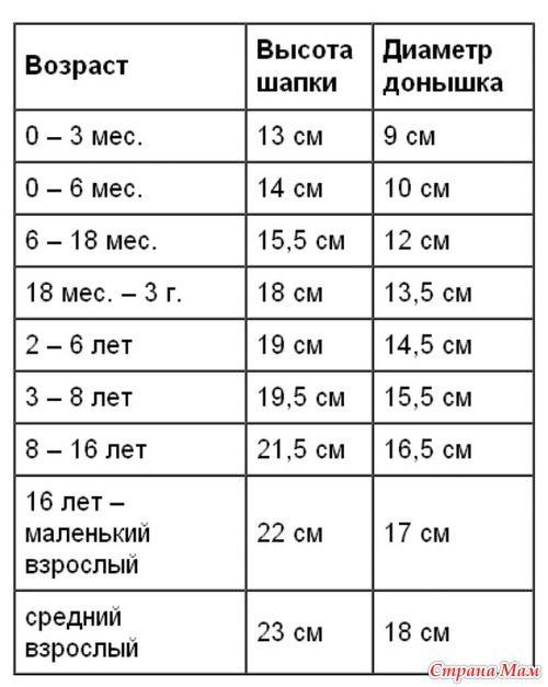 Цветочные шляпки на лето - схемки и мк. Обсуждение на LiveInternet - Российский…