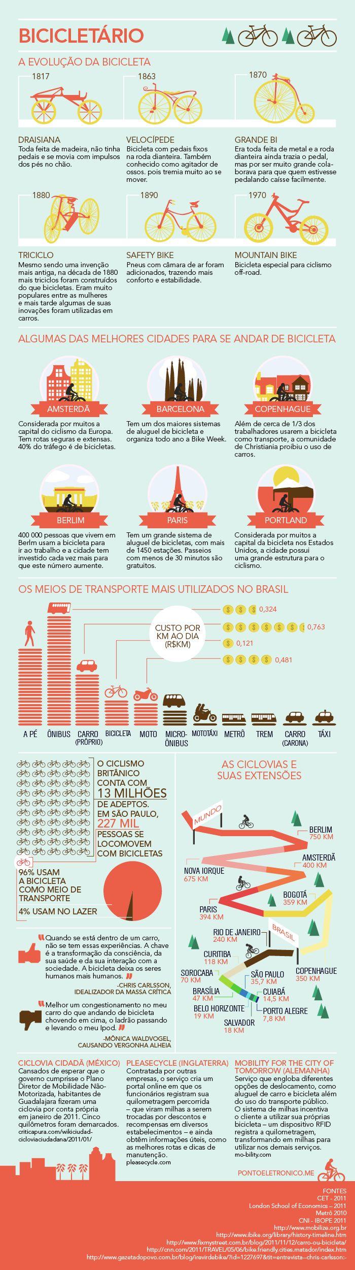 Evolução da bicicleta, seu uso no Brasil, as principais ciclovias do mundo. Além dos meios de transporte mais utilizados no Brasil (a bicicleta é o quarto) e três exemplos de iniciativas  relacionadas ao ciclismo.