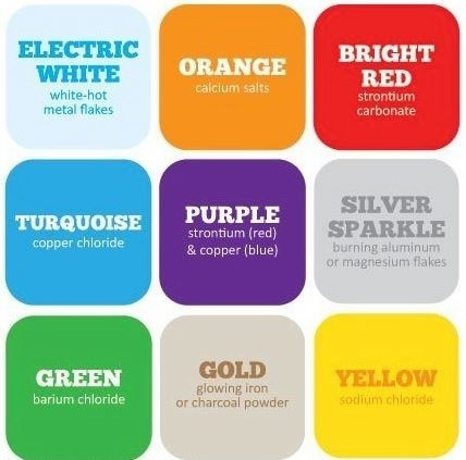 Flame Test Colors Chart Ibovnathandedecker