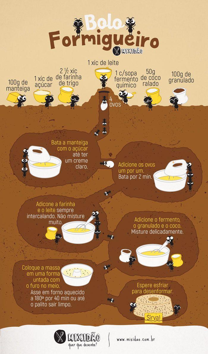 Receita ilustrada de Bolo Formigueiro. uma ótima receita para comer tomando um café, além de ser muito rápido e fácil de preparar. Ingredientes: manteiga, ovo, açúcar, farinha, leite, fermento, coco ralado e granulado.