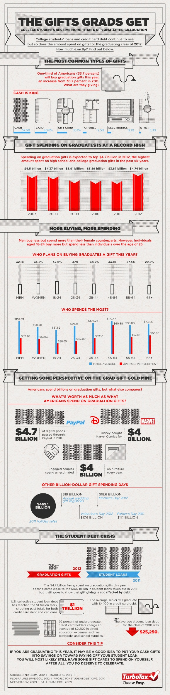 College Grads and Gifts That Keep Giving [Infographic] | Tax Break: The TurboTax Blog