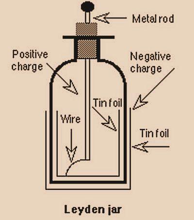 Leyden-jar Tesla energy