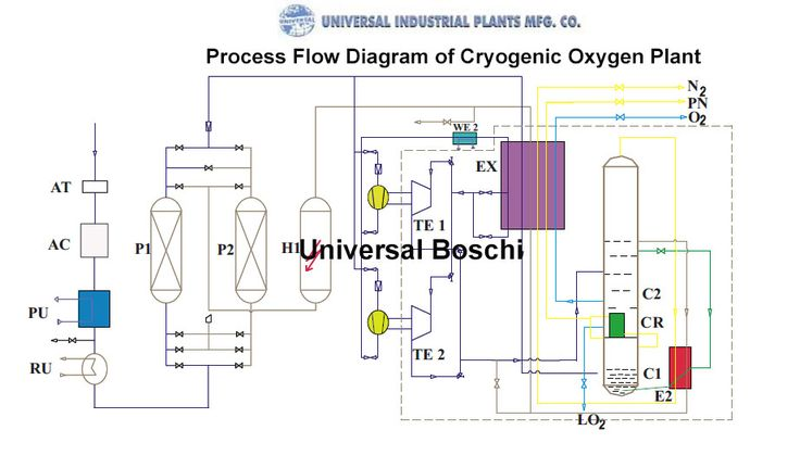 How does cryogenic oxygen plant work cryogenic oxygen
