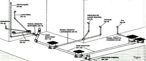 Tubo de ventilação - Esquema completo de uma Instalação de Esgoto Residencial