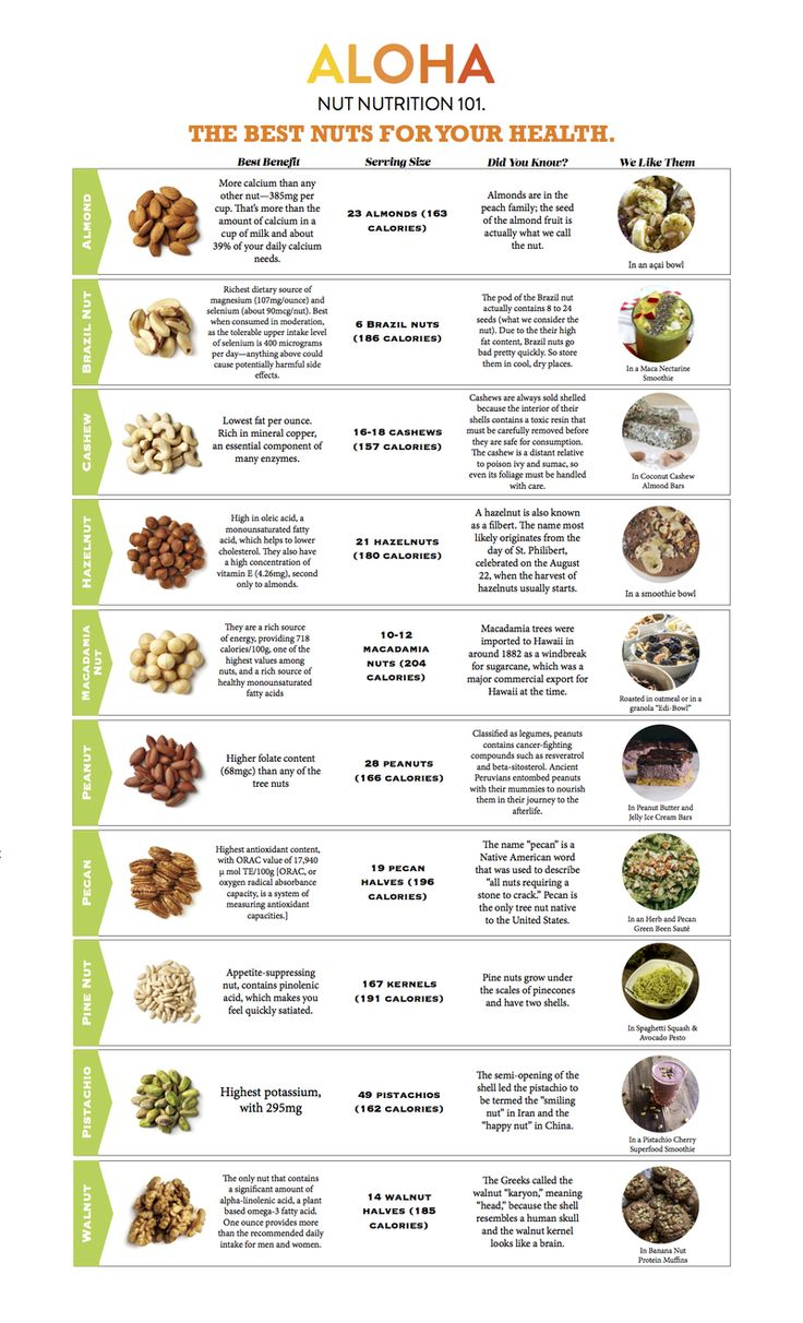 protein article search nutrition 3) when part of a balanced, nutrient-dense diet, protein intakes at this level are  not  while protein ingestion is emphasized in this article, the concomitant.