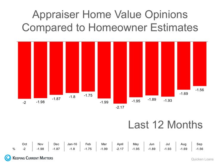Appraisers & Homeowners Don't See Eye-To-Eye on Values   Keeping Current Matters