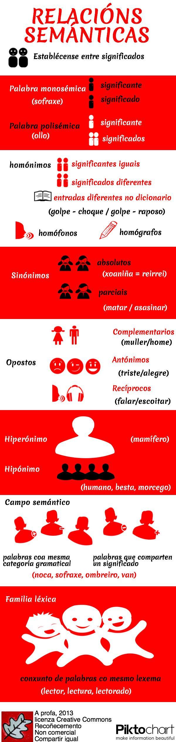 Infografía. Relacións semánticas. 2013. A profa.