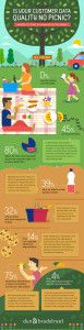 Is Your Customer Data Quality No Picnic?  | Infographic
