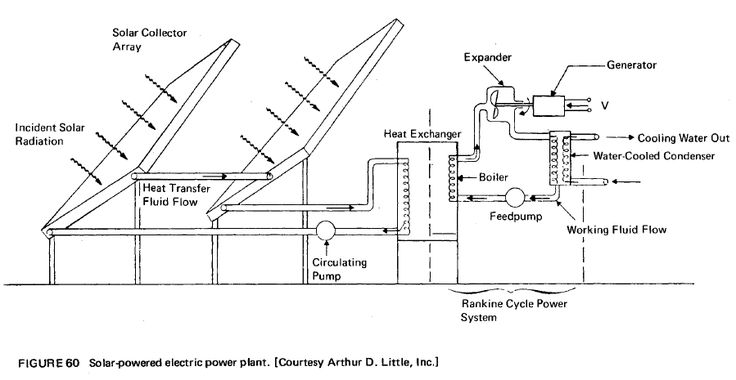 stirling solar power plant diagram