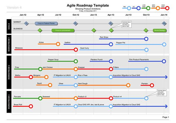 product road map template .