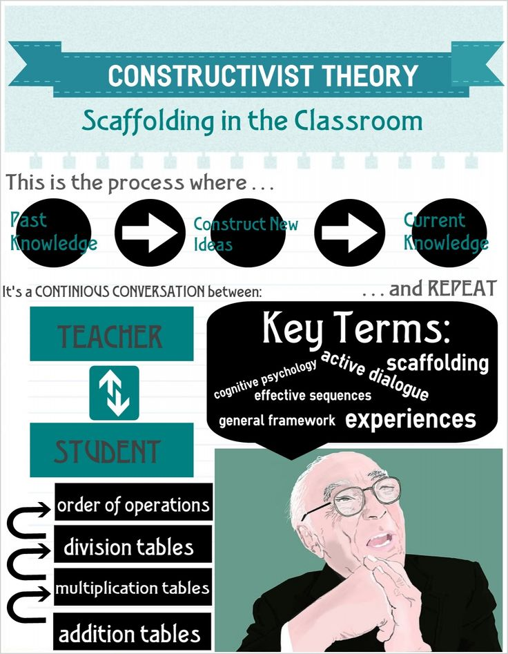 constructivist theory Cognitive and constructivist theories are two types of learning theories a learning theory is an explanation of how individuals learn and adapt to new things cognitive and constructivist theories are related to each other, although each has unique characteristics both theories were created by .