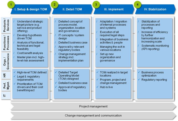 Elaborating a strategy is not the end of the story but rather the beginning, new business models have to be succeeded by new target operating models (TOM)