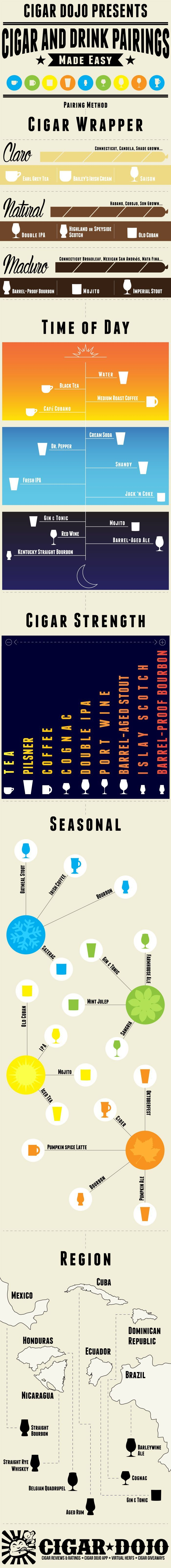 Cigar and Drink Pairings Infographic. If you ever need a quick reference on what drink to pair with your cigar, this infographic has it all! From pairings based on cigar wrapper, cigar strength, or even time of year.
