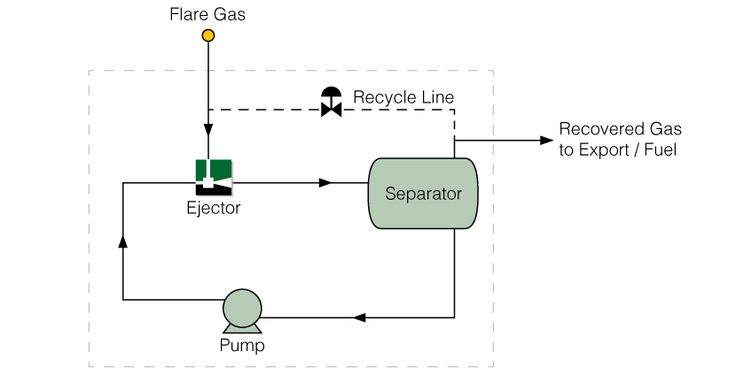 Flare Gas Recovery using available HP water to drive the Ejector