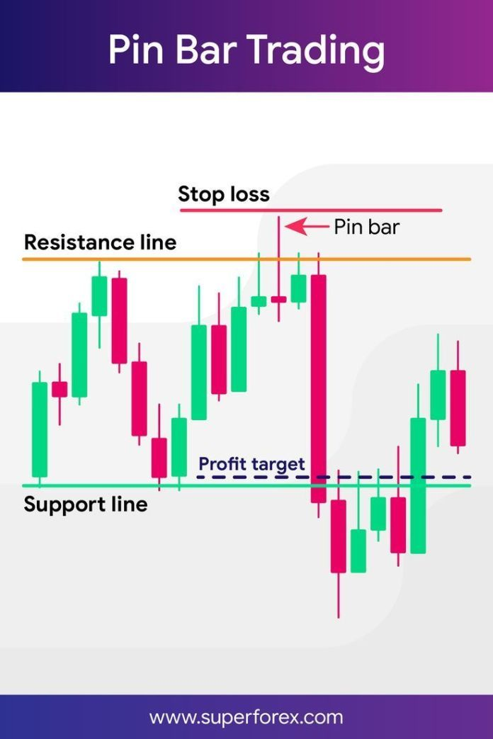 Trading Infographic Pin Bar Trading With Images Trading