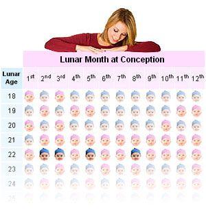 Lunar Age | Gender Calculator
