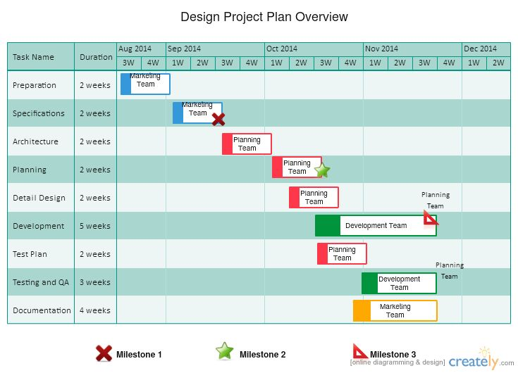 Gantt Chart Templates to Instantly Create Project Timelines - what does a gantt chart show