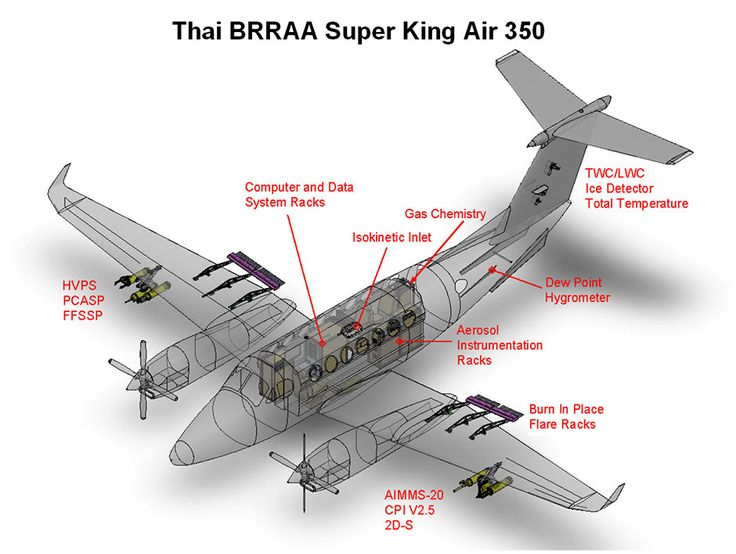 Thai Super King Air 350 Modified by SPEC for Atmospheric
