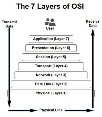 7 Layers of OSI Diagram