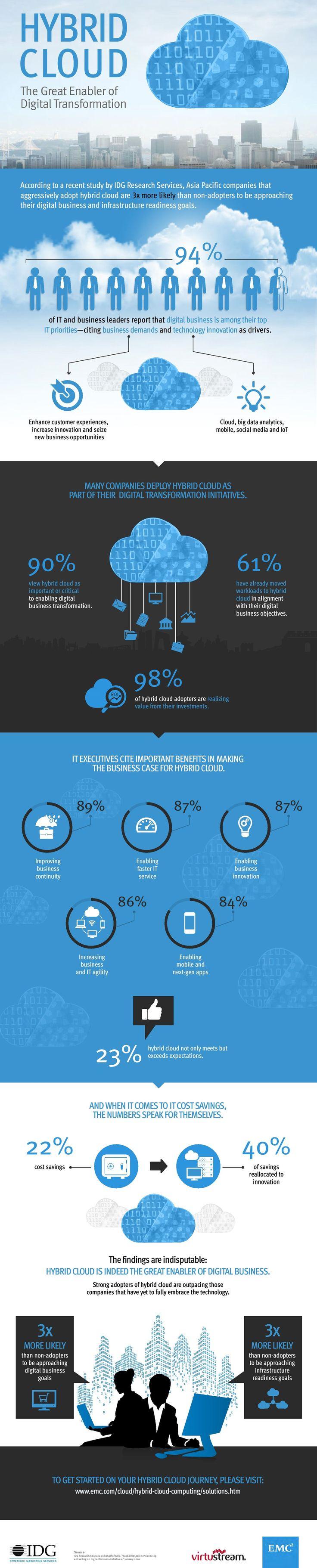 Infographic: Hybrid cloud enables digital transformation | Cloud | Enterprise Innovation