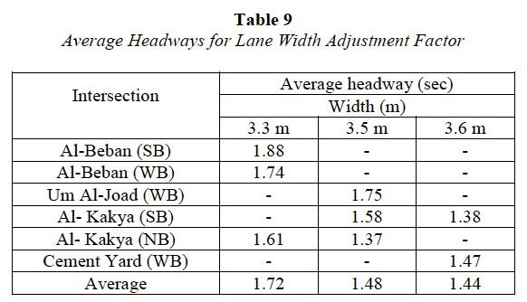 Signalized Intersection Capacity Adjustment Factors for Makkah ...