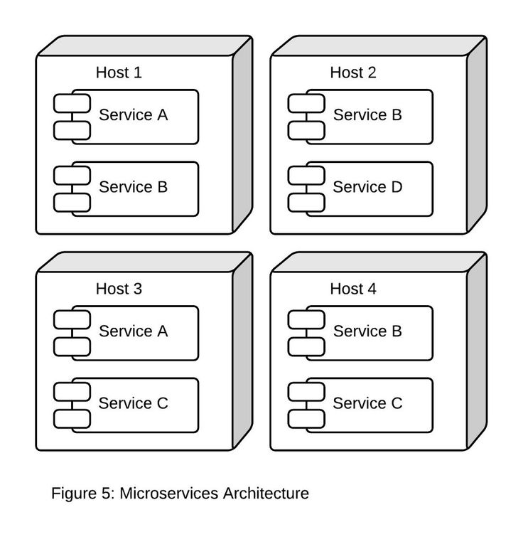 Using Containers To Build A Microservices Architecture Start Up