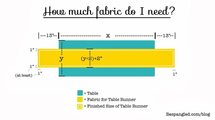 How long and wide should a table runner be, and how much fabric do I need? Plus a great video tutorial on how to make your own No-Sew Burlap Table Runners!