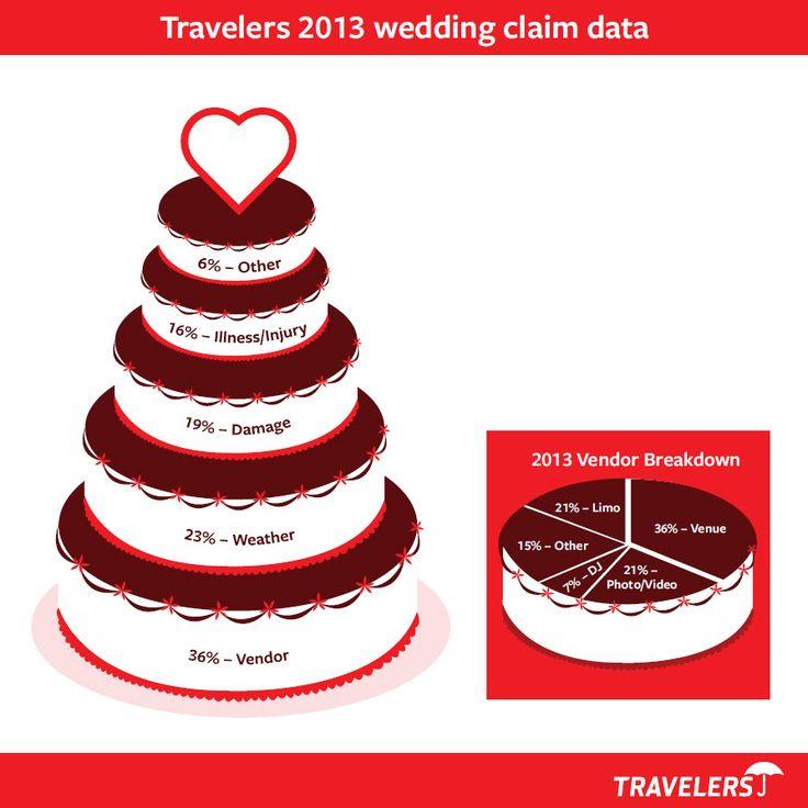 Wedding Insurance: 13 Best Wedding Insurance Images On Pinterest