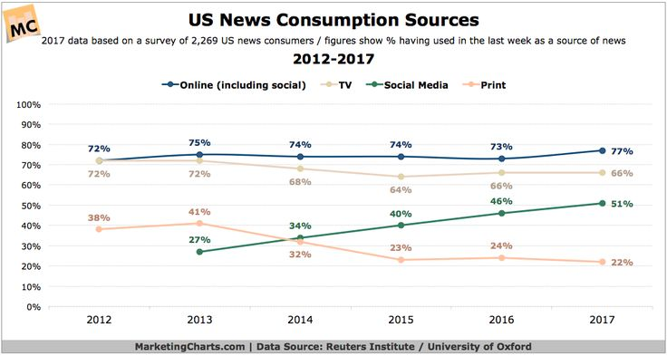Half of Americans Now Use Social Media As A News Source; Messaging Apps Becoming More Popular #DIGITAL #MARKETING