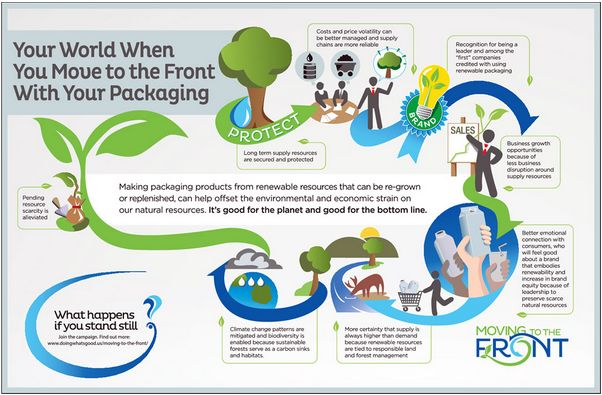 An #infographic showing your world when you move to the front with your packaging.