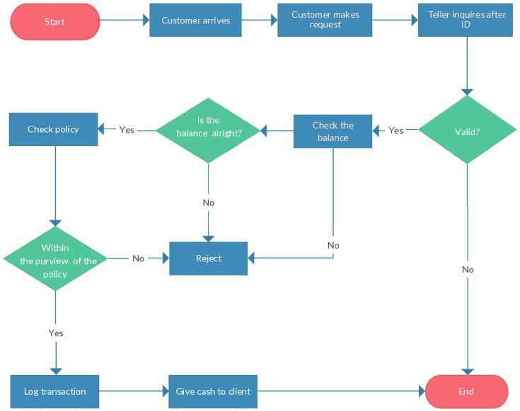 Support Process Flowchart Template