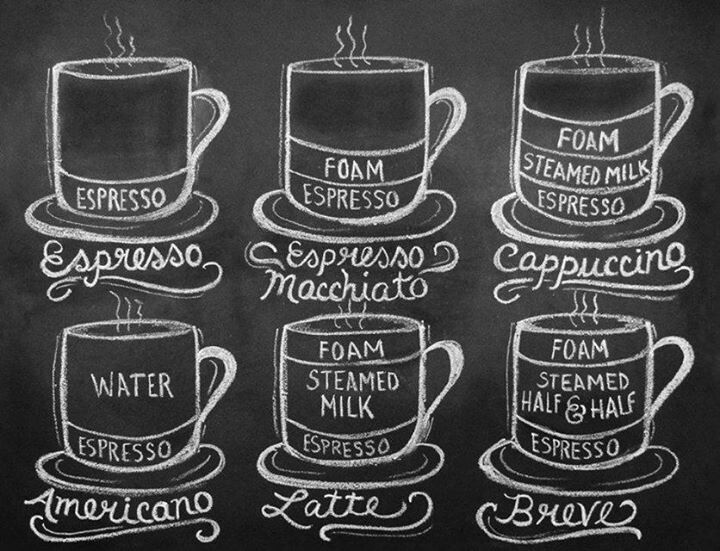 Know whats in your coffee before you order it