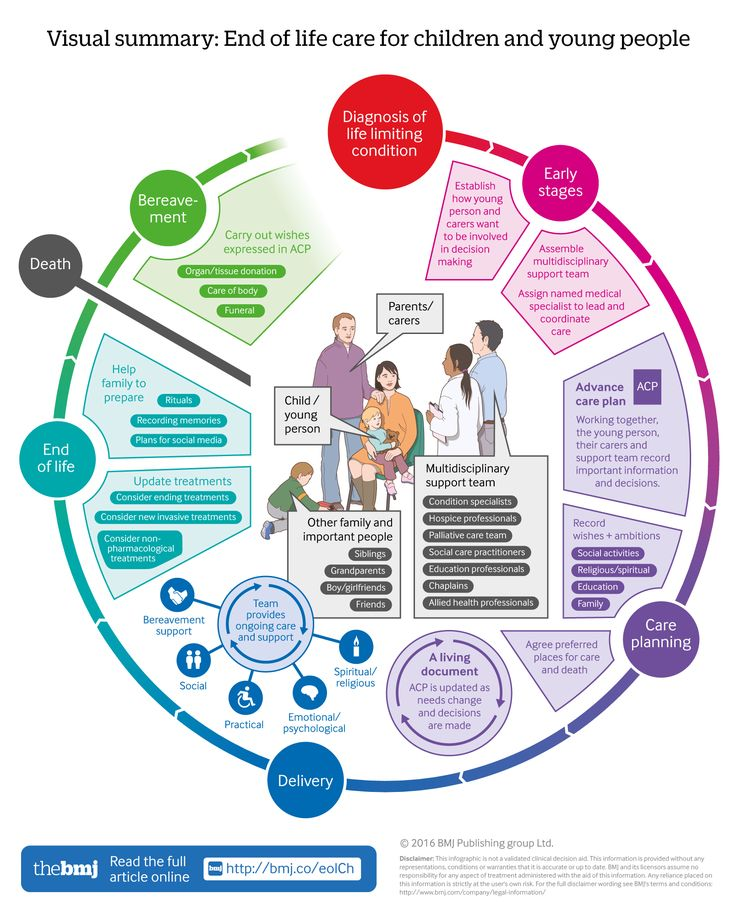 End of life care for children and young people: A visual summary of NICE guidance, detailing: - the support needed by them and their families - professional expertise required - advance care planning